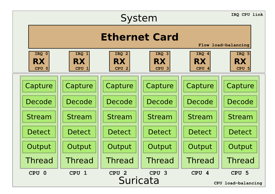 Suricata, to 10Gbps and beyond – To Linux and beyond !